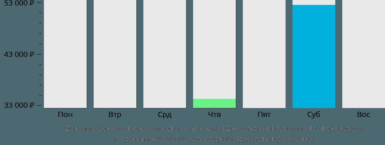 Динамика цен билетов на самолет из Ульяновска в Дюссельдорф в зависимости от дня недели