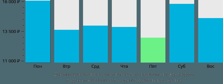 Динамика цен билетов на самолет из Уральска в зависимости от дня недели