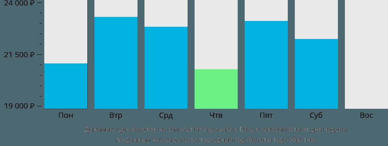 Динамика цен билетов на самолёт из Уральска в Баку в зависимости от дня недели