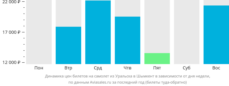 Динамика цен билетов на самолет из Уральска в Шымкент в зависимости от дня недели