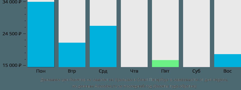 Динамика цен билетов на самолет из Уральска в Санкт-Петербург в зависимости от дня недели