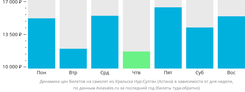 Динамика цен билетов на самолет из Уральска Нур-Султан (Астана) в зависимости от дня недели