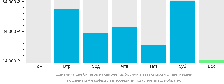 Динамика цен билетов на самолет из Урумчи в зависимости от дня недели