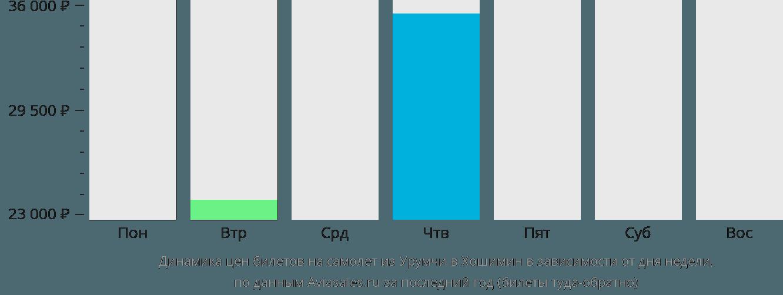 Динамика цен билетов на самолет из Урумчи в Хошимин в зависимости от дня недели