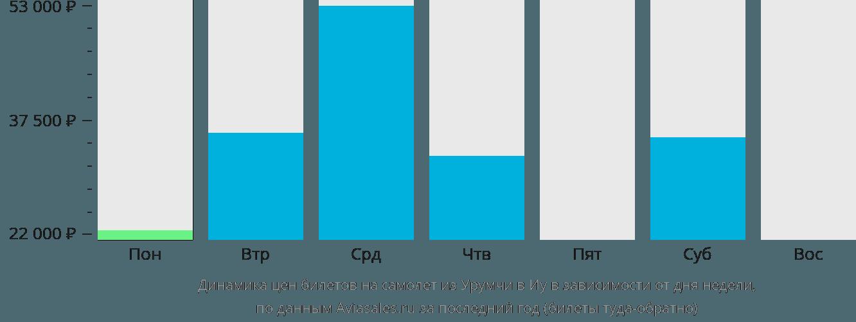 Динамика цен билетов на самолет из Урумчи в Иу в зависимости от дня недели