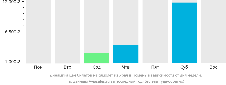 Динамика цен билетов на самолет из Урая в Тюмень в зависимости от дня недели