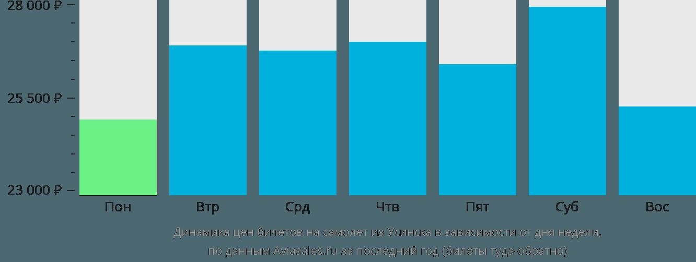 Динамика цен билетов на самолет из Усинска в зависимости от дня недели