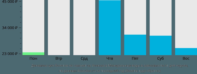 Динамика цен билетов на самолет из Усинска в Минеральные воды в зависимости от дня недели