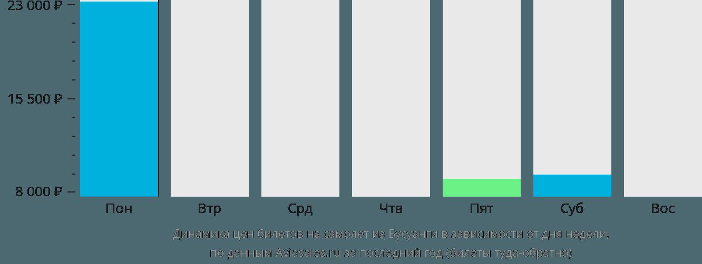 Динамика цен билетов на самолет из Бушуанги в зависимости от дня недели