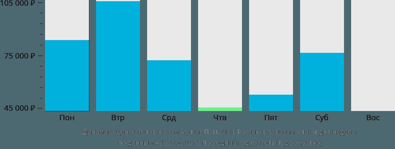 Динамика цен билетов на самолет из Паттайи в Россию в зависимости от дня недели