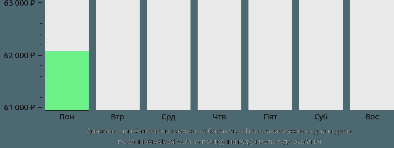 Динамика цен билетов на самолет из Бугульмы в Гоа в зависимости от дня недели