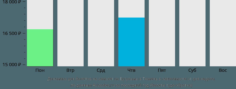 Динамика цен билетов на самолет из Бугульмы в Тюмень в зависимости от дня недели