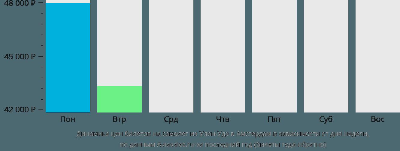 Динамика цен билетов на самолет из Улан-Удэ в Амстердам в зависимости от дня недели