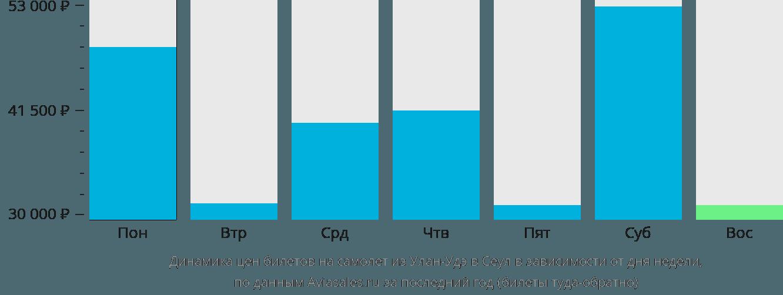 Сколько стоит билет на самолет из улан-удэ в москву скидки лготы на авиабилеты южно-сахалинск-москва и обратно на сентябрь 2011г