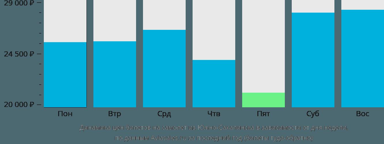 Динамика цен билетов на самолёт из Южно-Сахалинска в зависимости от дня недели
