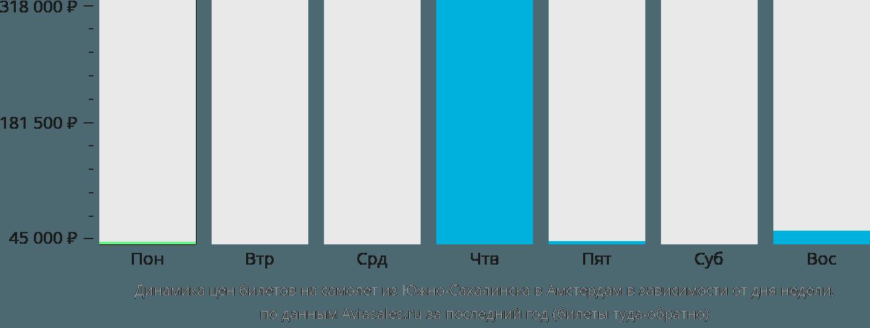 Динамика цен билетов на самолет из Южно-Сахалинска в Амстердам в зависимости от дня недели
