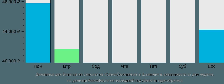 Динамика цен билетов на самолет из Южно-Сахалинска в Шымкент в зависимости от дня недели