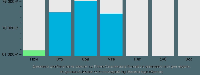 Динамика цен билетов на самолет из Южно-Сахалинска в Коломбо в зависимости от дня недели