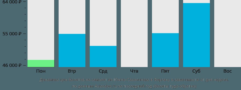 Динамика цен билетов на самолет из Южно-Сахалинска в Фергану в зависимости от дня недели