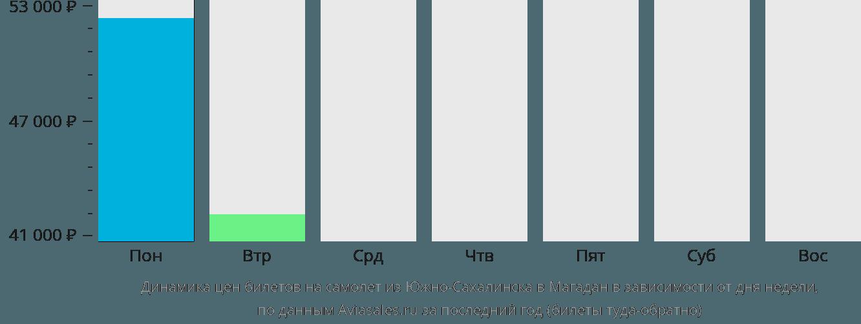Динамика цен билетов на самолет из Южно-Сахалинска в Магадан в зависимости от дня недели