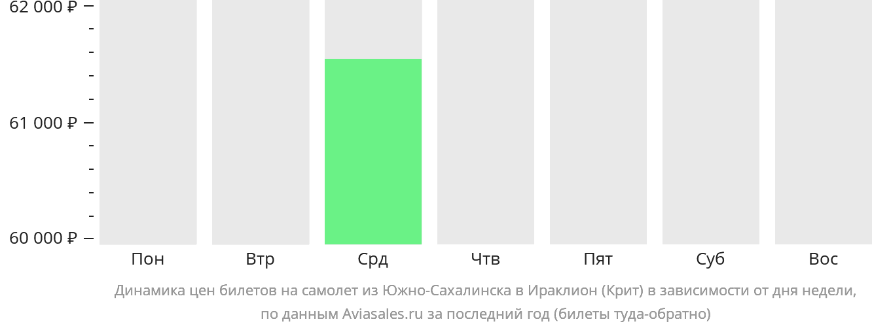 Динамика цен билетов на самолет из Южно-Сахалинска в Ираклион (Крит) в зависимости от дня недели