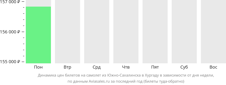 Динамика цен билетов на самолет из Южно-Сахалинска в Хургаду в зависимости от дня недели