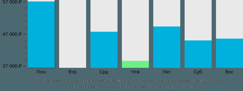 Динамика цен билетов на самолет из Южно-Сахалинска в Читу в зависимости от дня недели