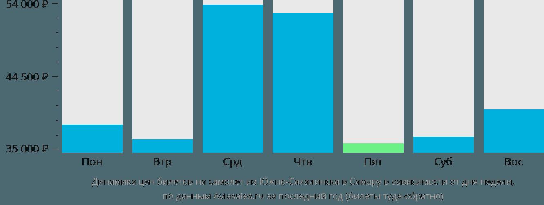 Динамика цен билетов на самолет из Южно-Сахалинска в Самару в зависимости от дня недели