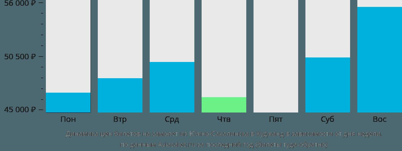 Динамика цен билетов на самолет из Южно-Сахалинска в Худжанд в зависимости от дня недели