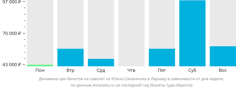 Динамика цен билетов на самолет из Южно-Сахалинска в Ларнаку в зависимости от дня недели