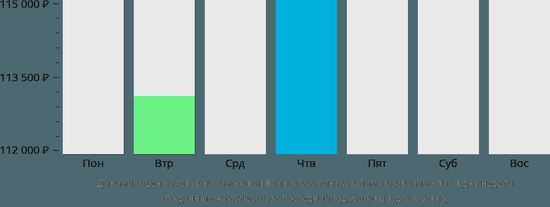 Динамика цен билетов на самолет из Южно-Сахалинска в Лиму в зависимости от дня недели