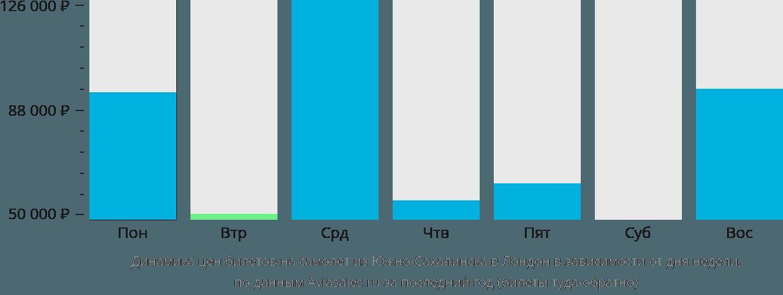 Динамика цен билетов на самолет из Южно-Сахалинска в Лондон в зависимости от дня недели