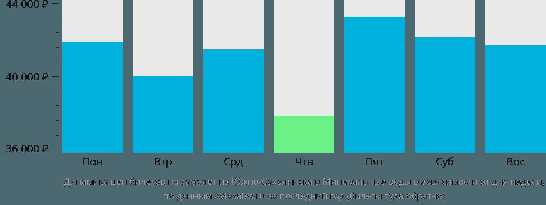 Динамика цен билетов на самолет из Южно-Сахалинска в Минеральные воды в зависимости от дня недели