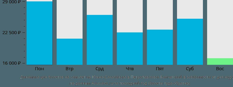 Динамика цен билетов на самолет из Южно-Сахалинска в Петропавловск-Камчатский в зависимости от дня недели