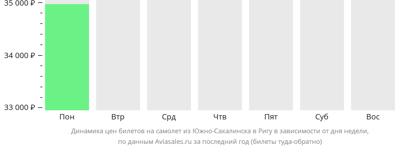 Динамика цен билетов на самолет из Южно-Сахалинска в Ригу в зависимости от дня недели