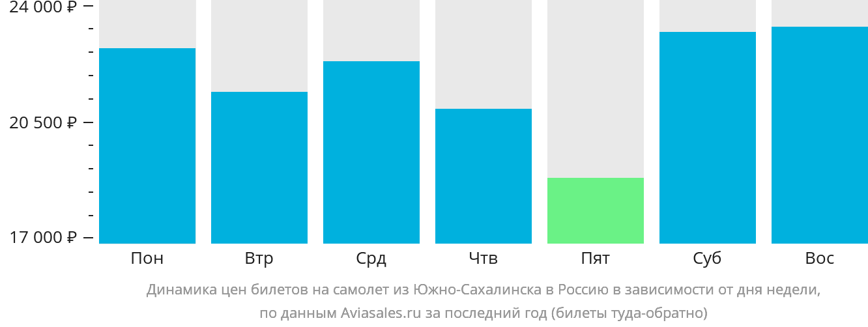 Динамика цен билетов на самолет из Южно-Сахалинска в Россию в зависимости от дня недели