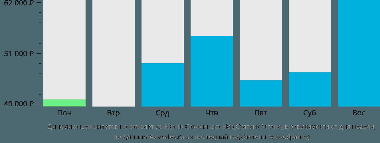 Динамика цен билетов на самолет из Южно-Сахалинска в Астану в зависимости от дня недели