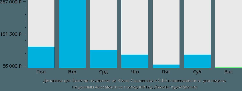 Динамика цен билетов на самолет из Южно-Сахалинска в США в зависимости от дня недели