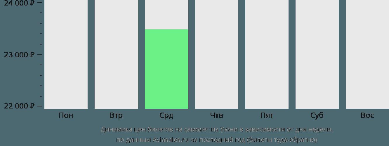 Динамика цен билетов на самолет из Уюни в зависимости от дня недели