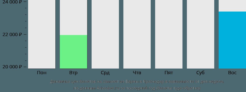 Динамика цен билетов на самолет из Варны в Краснодар в зависимости от дня недели