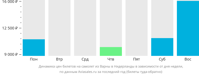 Динамика цен билетов на самолет из Варны в Нидерланды в зависимости от дня недели