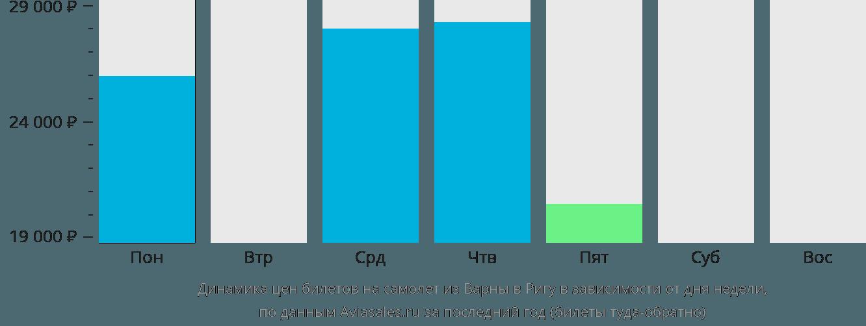 Динамика цен билетов на самолёт из Варны в Ригу в зависимости от дня недели