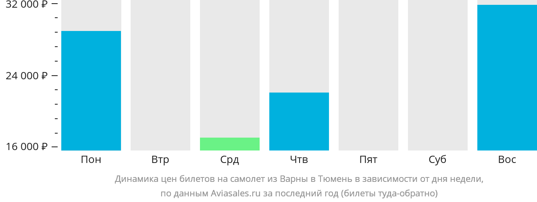 Динамика цен билетов на самолет из Варны в Тюмень в зависимости от дня недели