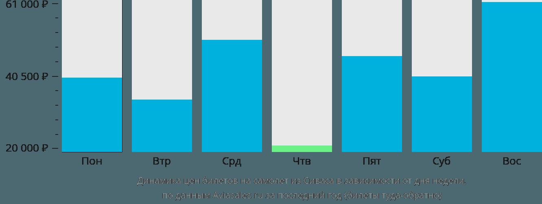 Динамика цен билетов на самолет из Сиваса в зависимости от дня недели