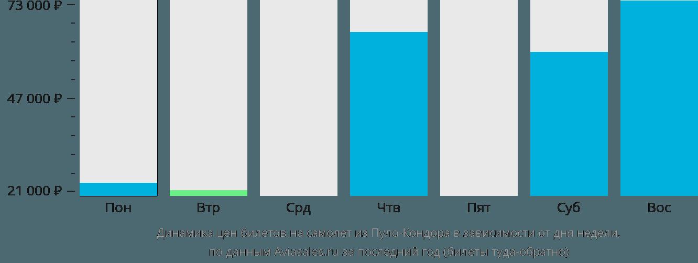 Динамика цен билетов на самолёт из Пуло-Кондора в зависимости от дня недели