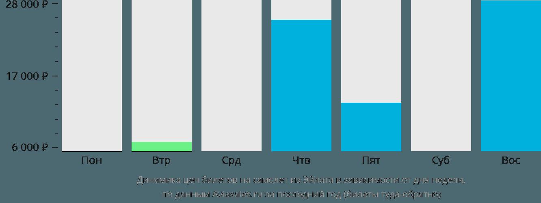 Динамика цен билетов на самолет из Овды в зависимости от дня недели