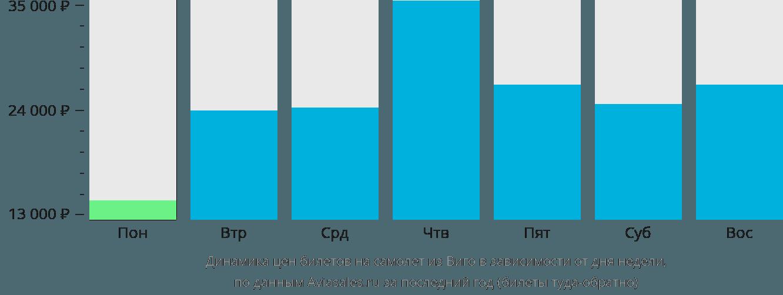 Динамика цен билетов на самолет из Виго в зависимости от дня недели