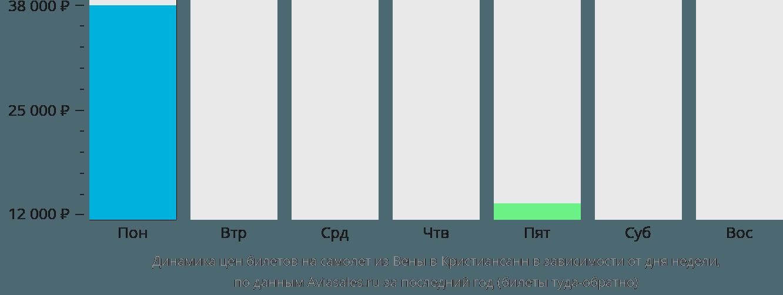 Динамика цен билетов на самолет из Вены в Кристиансанн в зависимости от дня недели