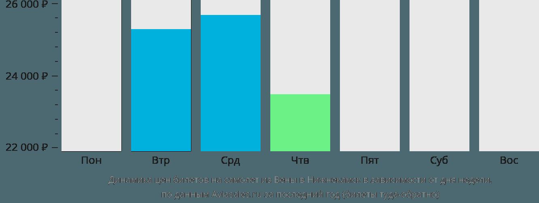 Динамика цен билетов на самолёт из Вены в Набережные Челны (Нижнекамск) в зависимости от дня недели