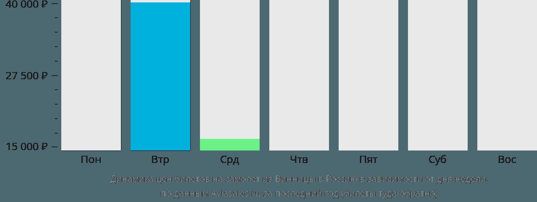 Динамика цен билетов на самолёт из Винницы в Россию в зависимости от дня недели